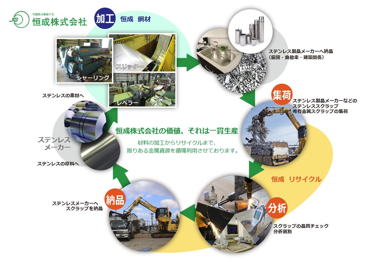 恒成リサイクルシステム